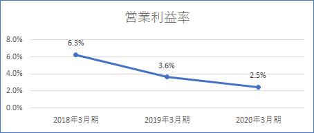 三菱商事 営業利益率