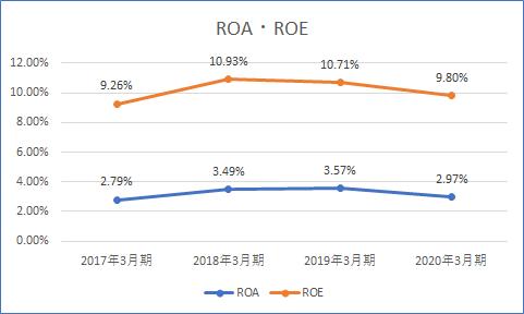 ROA・ROE