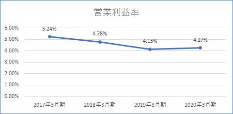 中部電力 営業利益率
