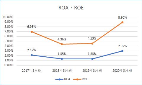中部電力 ROA ROE