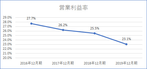 JT 営業利益率