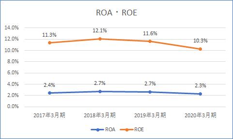 オリックス ROA・ROE