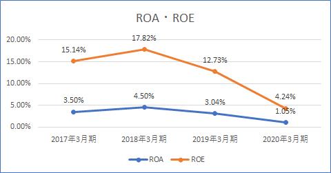 ROAとROE